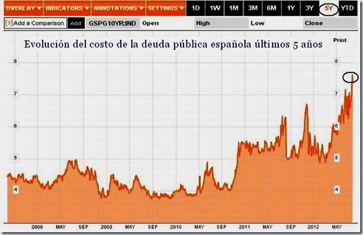 costo-deuda-espanola-10yr-al-24-07-12